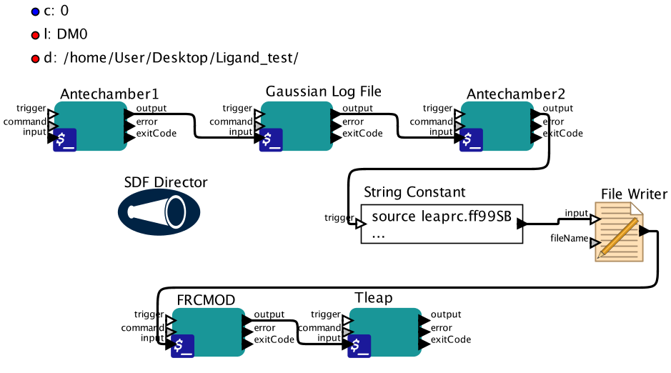 LigandParameterizationSerial